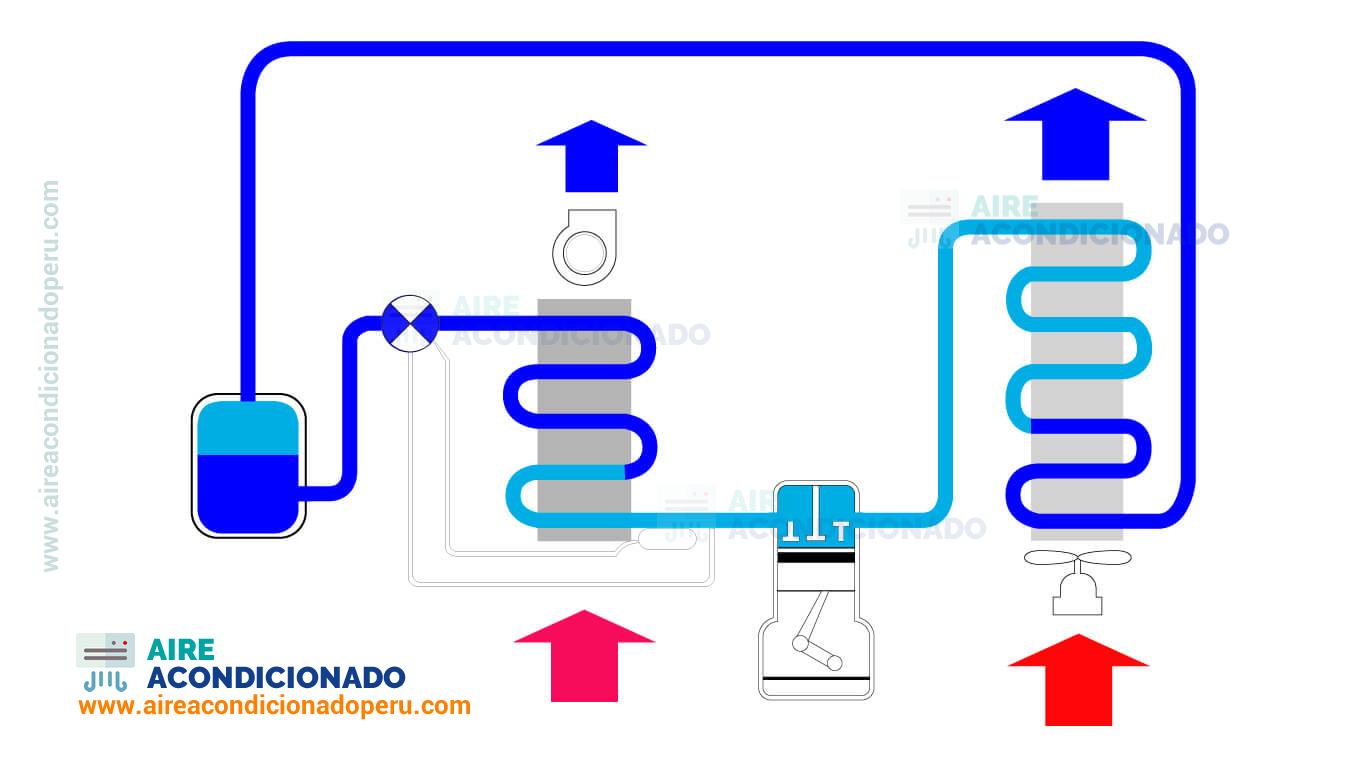 funcionamiento de aire acondicionado